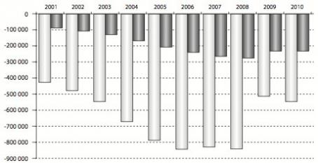 Курс доллара в 2005 г
