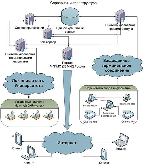 Общая структура системы